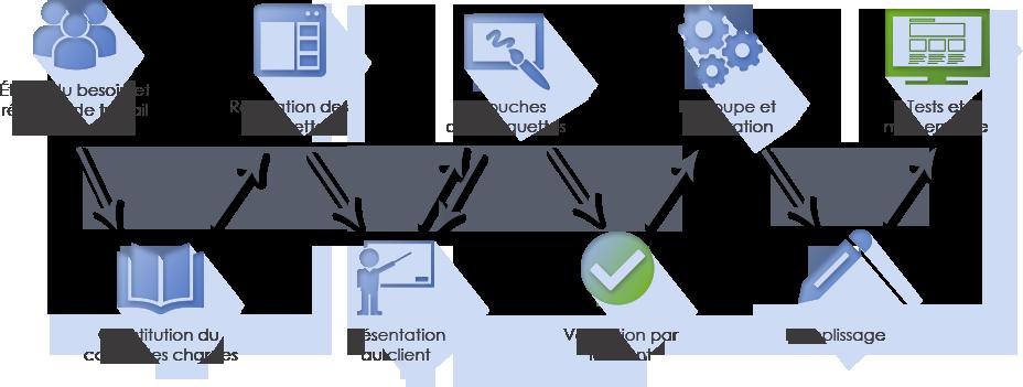 Webdesign et intégration des contenus